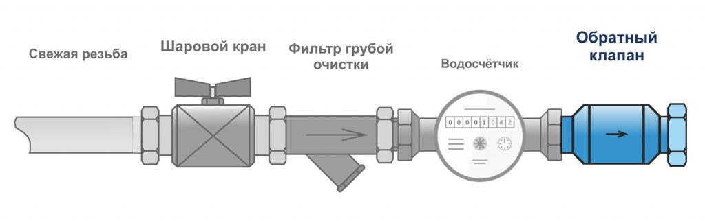 Как установить обратный клапан воды